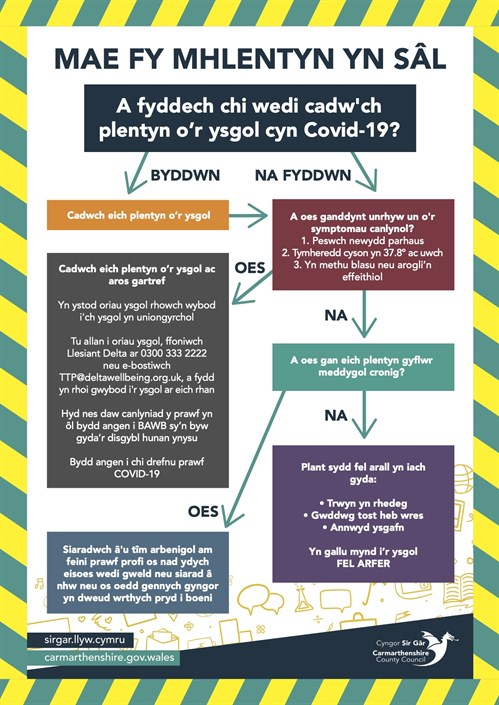 GD6561 Covid School Flow Chart Copy WEL Copy